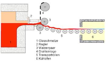 http://marvol.de/wp-content/uploads/2015/10/Drahtglasverfahren.jpg